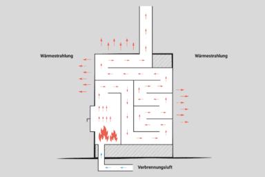 Schema eines Kachelofens, der als Grundofen gemauert wurde. Brennraum und Heizzüge sind aus Schamotte und anderen keramischen Werkstoffen gemauert und nutzen die Abgastemperatur ideal aus. Durch die große Masse speichert der Ofen die Wärme sehr lange.