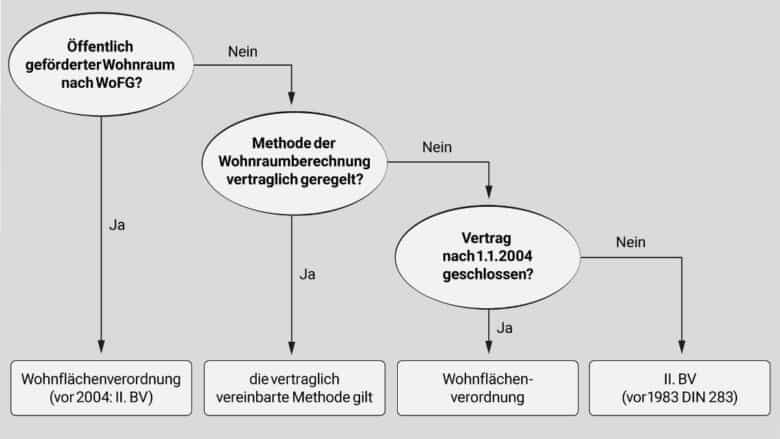 Im Schaubild wird eine Auswahlmatrix dargestellt, die mit wenigen Abfragen schrittweise zur richtigen Methode der Wohnflächenberechnung hinführt. Häufig Ist die Wohnflächenverordnung (WoFlV) ausschlaggebend, manchmal aber auch die DIN 277, die DIN 283 oder die Zweite Berechnungsverordnung.
