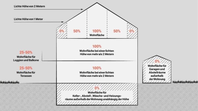 Die Grafik zeigt, wie verschiedene Flächen nach WoFlV angerechnet werden. Einige Flächen werden gar nicht oder nur zu 25 % bzw. 50 % angerechnet. Im Dachgeschoss mit Dachschrägen wird in der Wohnflächenverordnung nach Flächen bis 1 m, zwischen 1 und 2 m und ab 2 m Raumhöhe unterschieden.