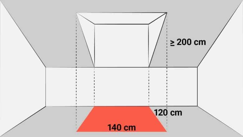 Unter der Dachgaube im Bild beträgt die Raumhöhe 2 m. Somit müssen Sie diese Fläche voll auf die Wohnfläche anrechnen.