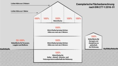 Bild mit einer Übersicht der verschiedenen Flächen, die laut DIN 277 angerechnet werden. Die meisten Flächen werden zu 100 % als Wohnfläche bzw. Nutzungsfläche gewertet.