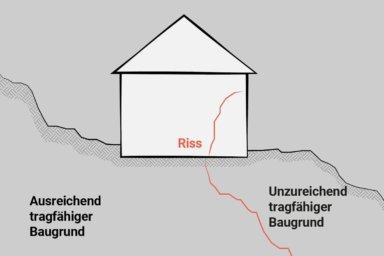 Skizze: Ein Riss in der Wand aufgrund von unterschiedlichem Baugrund