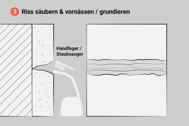 Illustration: Ein aufgeweiteter Riss im Innenputz wir gesäubert und vorgenässt oder grundiert.