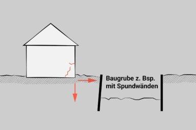 Skizze: Ein Riss in der Wand aufgrund von angrenzenden Bauarbeiten