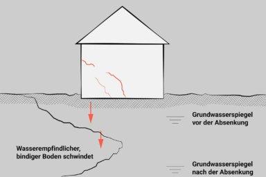 Skizze: Eine Grundwasserabsenkung kann zu Rissen in der Wand führen.