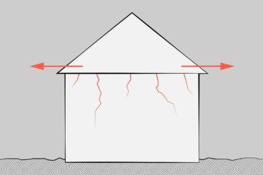 Skizze: Rissbildung im Mauerwerk durch mangelnde Aufnahme von Horizontalkräften.