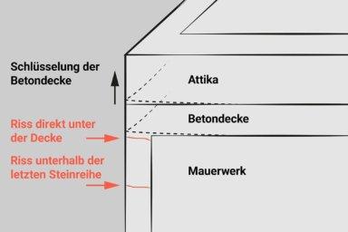 Skizze: Rissbildung im Mauerwerk durch Schüsseln und Schwinden der obersten Decke.