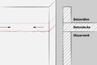 Skizze: Temperaturbedingte Verformungen können zu Rissen führen.