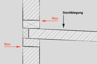 Skizze: Rissbildung im Mauerwerk durch Verdrehungen des Deckenauflagers.