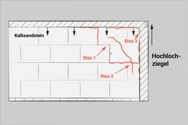 Skizze: Quellen und Schwinden bei Mischmauerwerk von Kalksandstein und Ziegel kann zur Rissbildung führen.